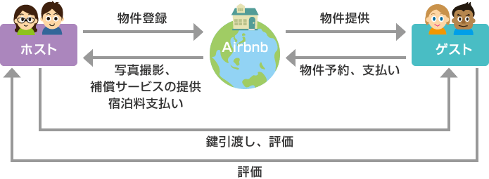 Airbn利用イメージ